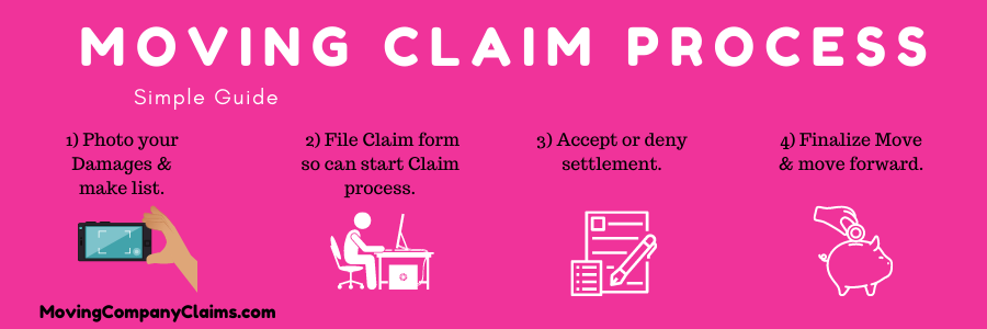 The Moving Claim Process